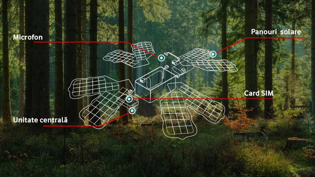 Pădurea Smart via @vodafone